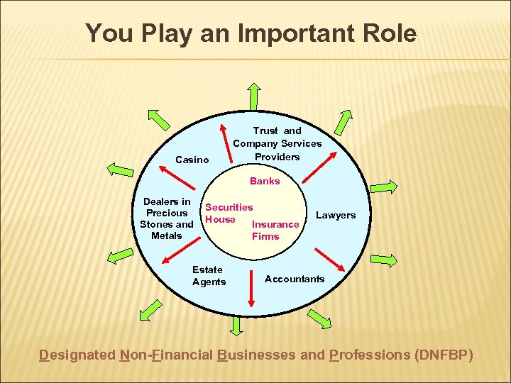 You Play an Important Role Casino Trust and Company Services Providers Banks Dealers in