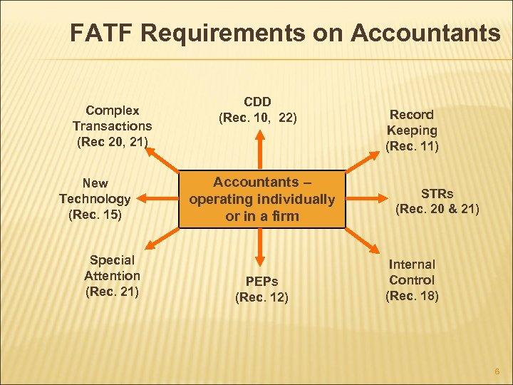 FATF Requirements on Accountants Complex Transactions (Rec 20, 21) New Technology (Rec. 15) Special