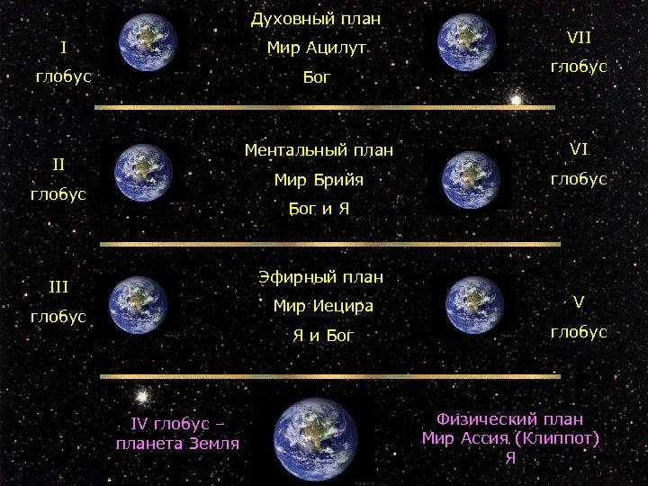 Духовный план I Мир Ацилут глобус Бог II VII глобус Ментальный план VI Мир