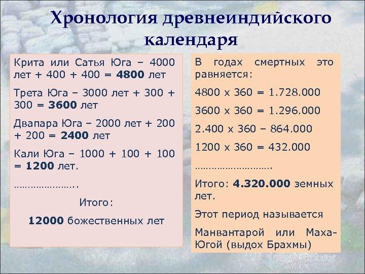 Хронология древнеиндийского календаря Крита или Сатья Юга – 4000 лет + 400 = 4800