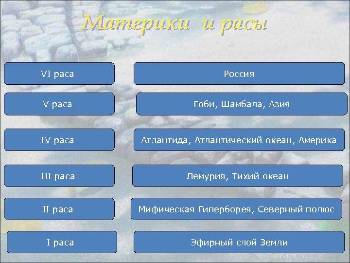 VI раса V раса Россия Гоби, Шамбала, Азия IV раса Атлантида, Атлантический океан, Америка