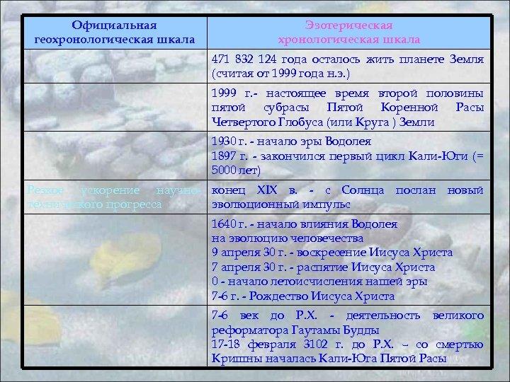 Официальная геохронологическая шкала Эзотерическая хронологическая шкала 471 832 124 года осталось жить планете Земля