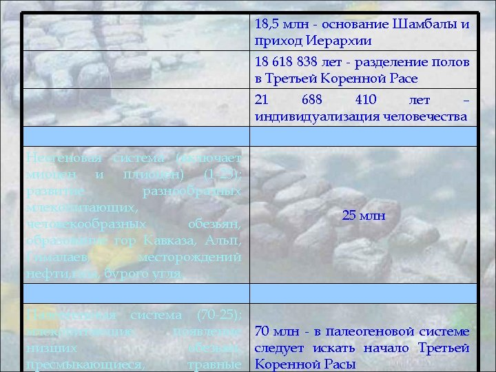 18, 5 млн - основание Шамбалы и приход Иерархии 18 618 838 лет