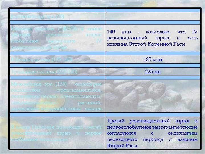 Кайнозойская эра (70) Меловая система (140 -70); в конце Мезозоя произошло второе глобальное