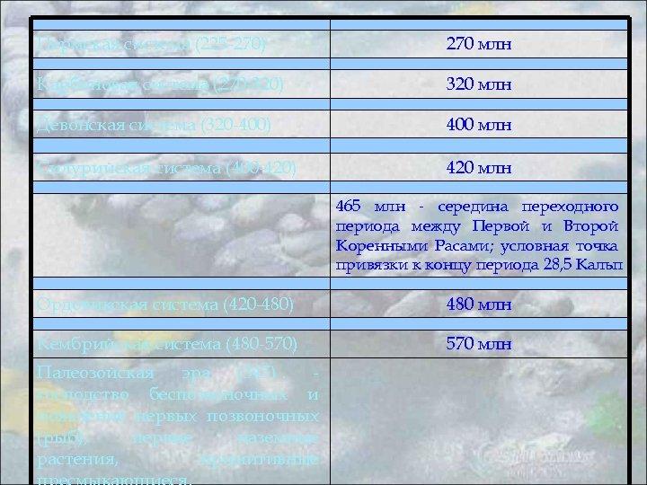 Пермская система (225 -270) 270 млн Карбоновая система (270 -320) 320 млн Девонская
