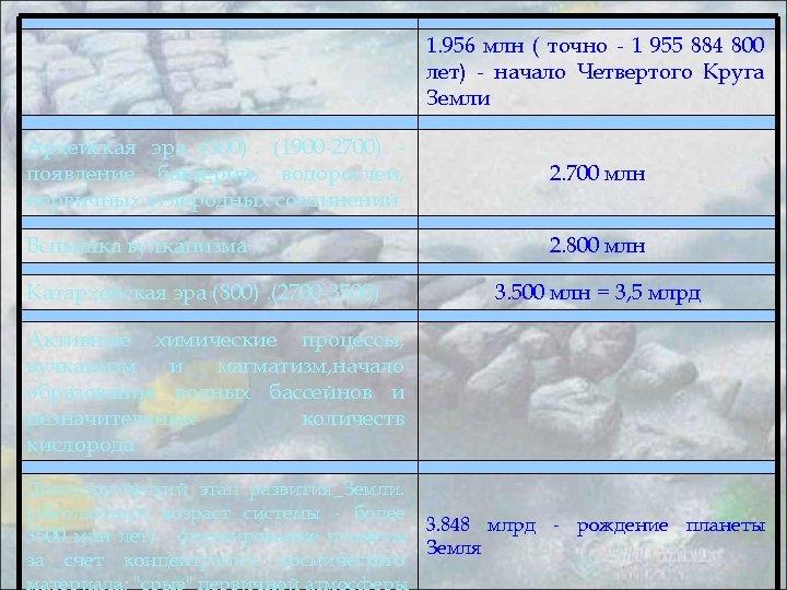 1. 956 млн ( точно - 1 955 884 800 лет) - начало