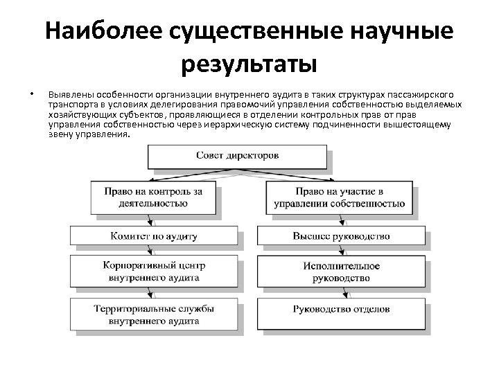 Наиболее существенные научные результаты • Выявлены особенности организации внутреннего аудита в таких структурах пассажирского