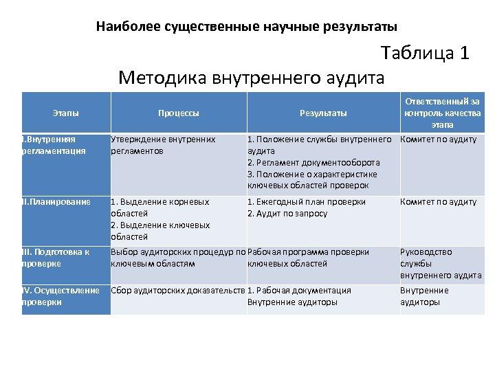 Наиболее существенные научные результаты Таблица 1 Методика внутреннего аудита Этапы Процессы Результаты Ответственный за