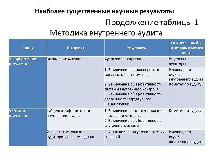 Наиболее существенные научные результаты Продолжение таблицы 1 Методика внутреннего аудита Этапы V. Оформление результатов