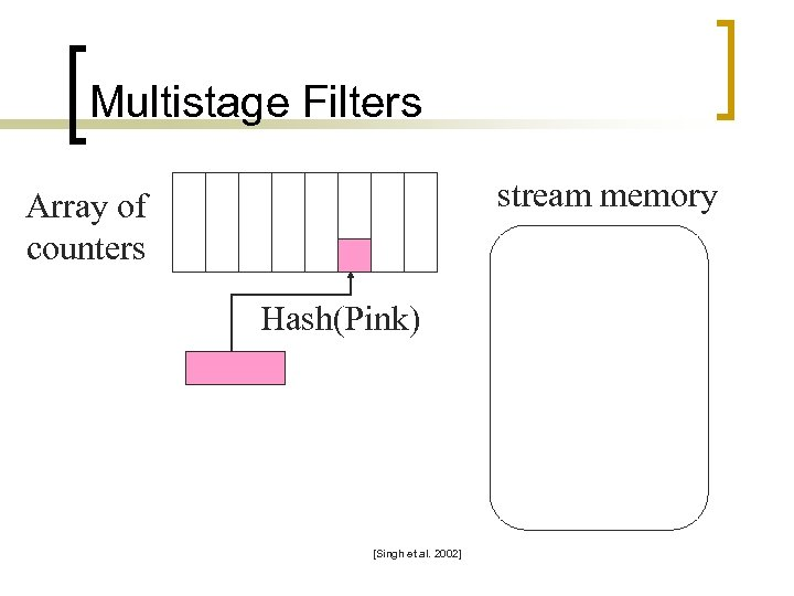 Multistage Filters stream memory Array of counters Hash(Pink) [Singh et al. 2002]