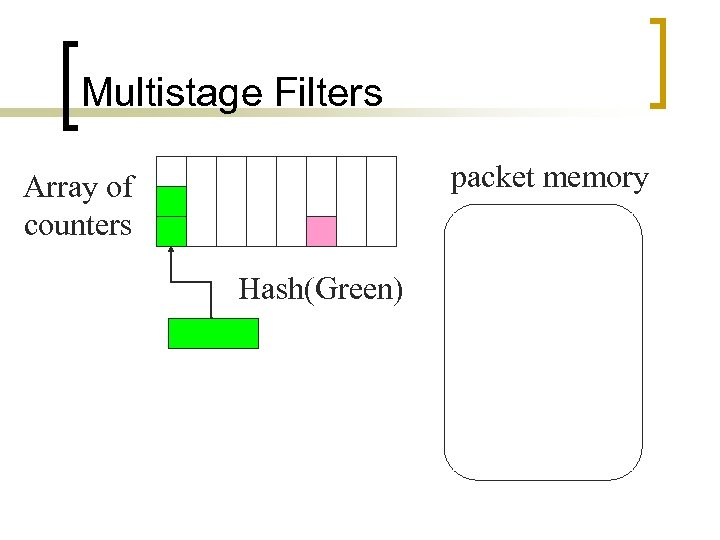 Multistage Filters packet memory Array of counters Hash(Green)