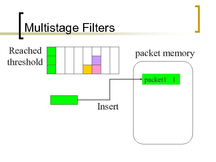 Multistage Filters Reached threshold packet memory packet 1 1 Insert