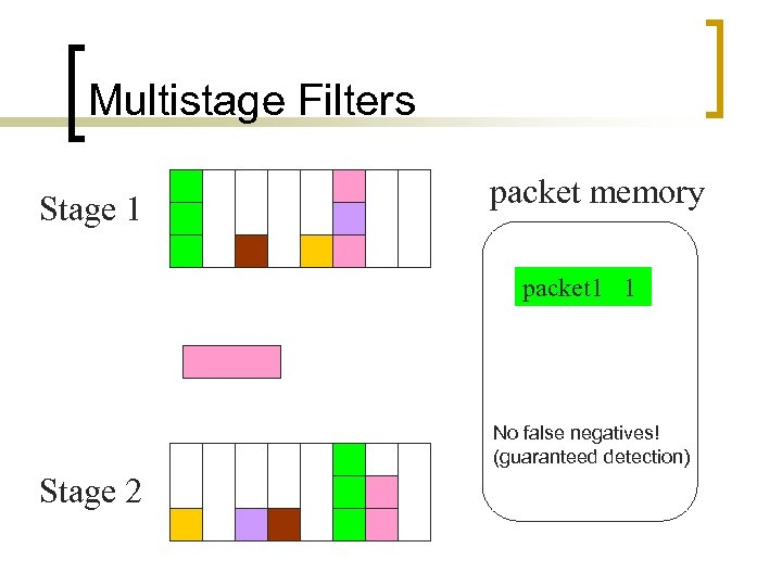 Multistage Filters Stage 1 packet memory packet 1 1 No false negatives! (guaranteed detection)