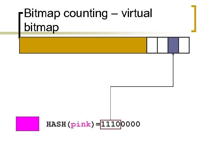 Bitmap counting – virtual bitmap HASH(pink)=11100000