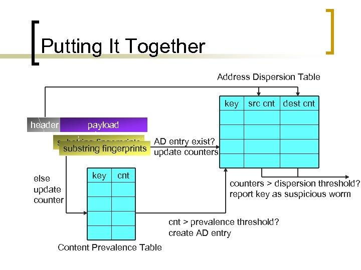Putting It Together Address Dispersion Table key header src cnt dest cnt payload substring