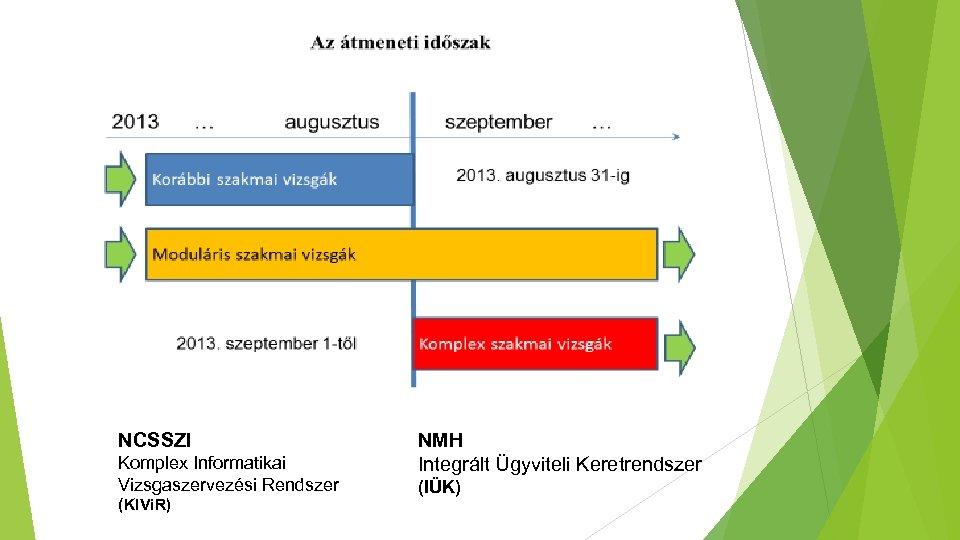 NCSSZI Komplex Informatikai Vizsgaszervezési Rendszer (KIVi. R) NMH Integrált Ügyviteli Keretrendszer (IÜK)