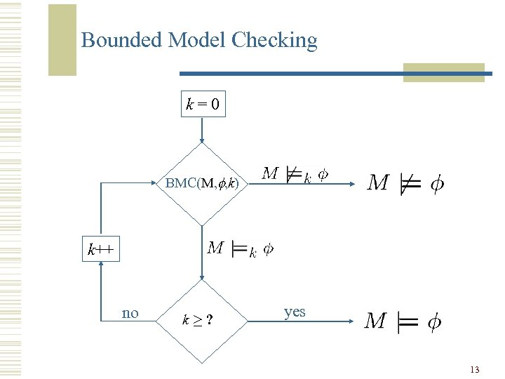Bounded Model Checking k=0 BMC(M, f, k) k++ no k¸? yes 13