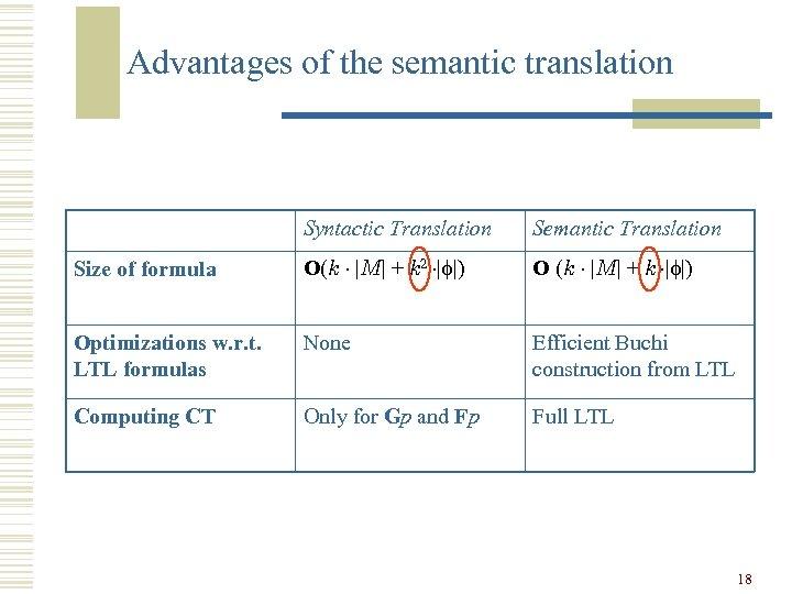 Advantages of the semantic translation Syntactic Translation Semantic Translation Size of formula O(k ¢