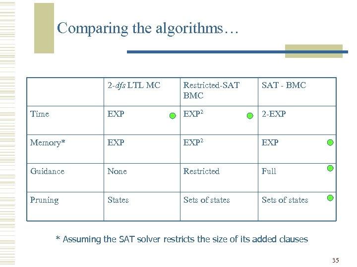 Comparing the algorithms… 2 -dfs LTL MC Restricted-SAT BMC SAT - BMC Time EXP