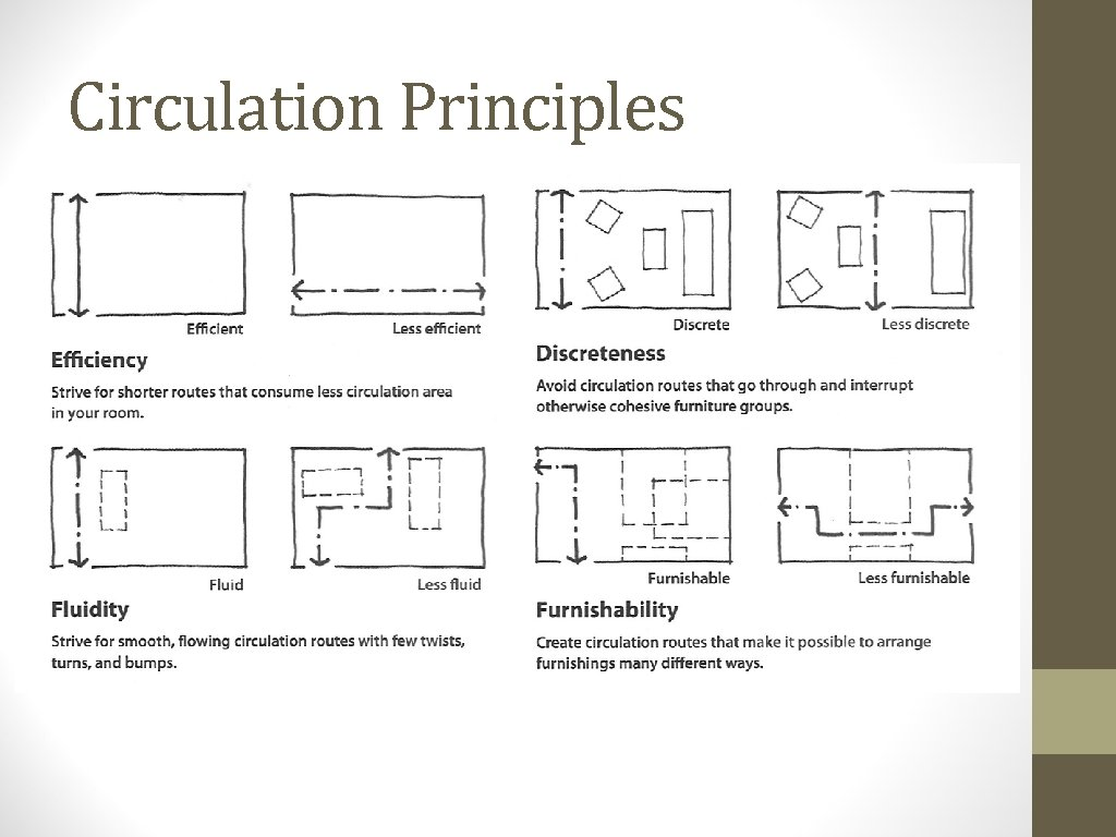 Circulation Principles