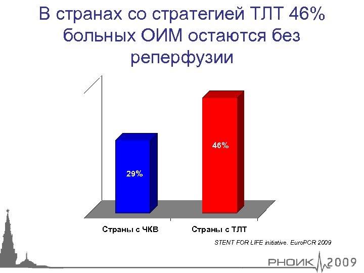 В странах со стратегией ТЛТ 46% больных ОИМ остаются без реперфузии 46% 29% Страны