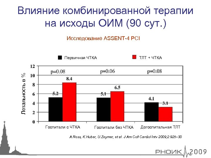 Влияние комбинированной терапии на исходы ОИМ (90 сут. ) Исследование ASSENT-4 PCI ТЛТ +