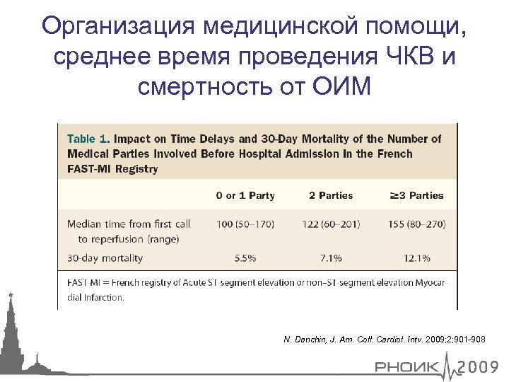 Организация медицинской помощи, среднее время проведения ЧКВ и смертность от ОИМ N. Danchin, J.