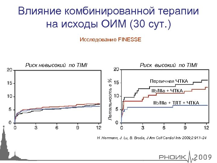 Влияние комбинированной терапии на исходы ОИМ (30 сут. ) Исследование FINESSE Риск высокий по