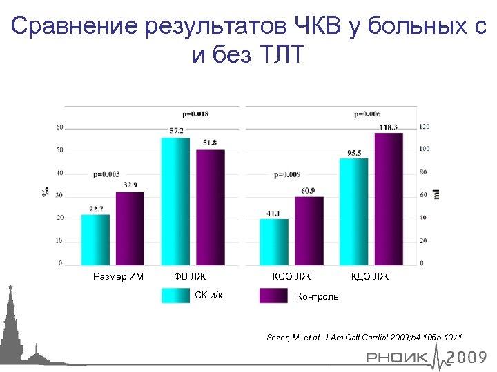 Сравнение результатов ЧКВ у больных с и без ТЛТ Размер ИМ ФВ ЛЖ СК