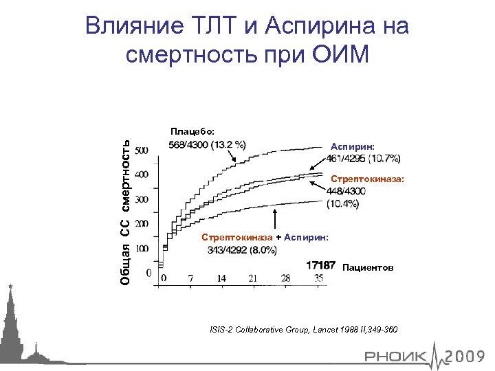 Влияние ТЛТ и Аспирина на смертность при ОИМ Общая СС смертность Плацебо: Аспирин: Стрептокиназа: