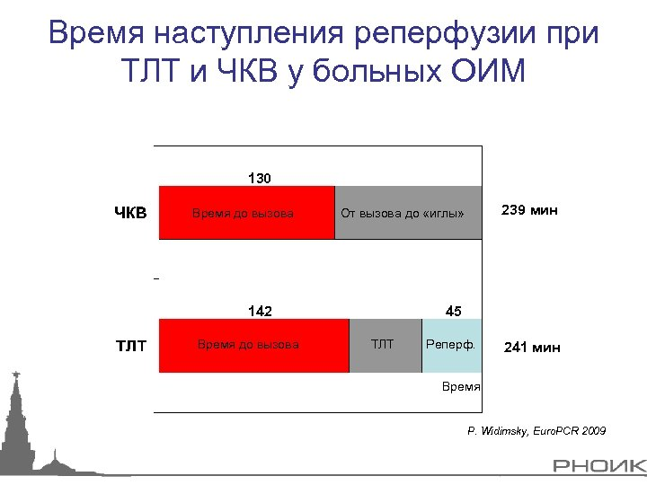 Время наступления реперфузии при ТЛТ и ЧКВ у больных ОИМ 130 Время до вызова