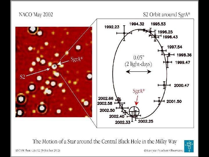 S 2 orbit around Sgr. A *