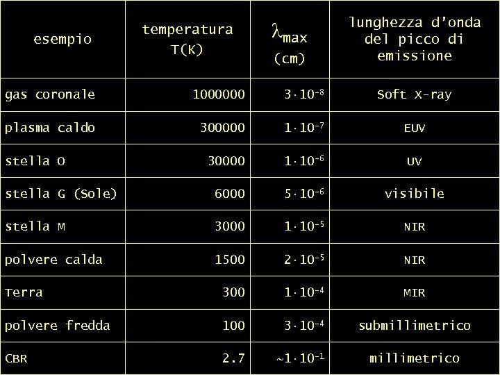 esempio temperatura T(K) tabella comparativa T – l max picco lmax (cm) lunghezza d'onda