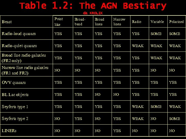 Table 1. 2: The AGN Bestiary da KROLIK Beast Point like Broadband Broad lines
