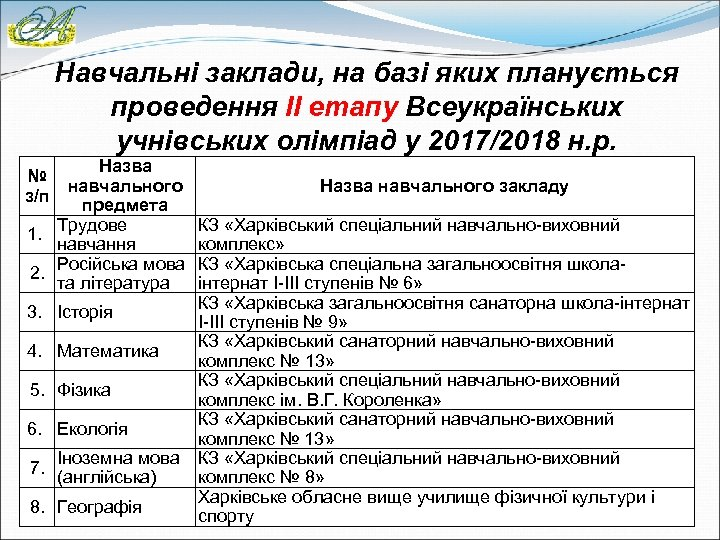 Навчальні заклади, на базі яких планується проведення ІІ етапу Всеукраїнських учнівських олімпіад у 2017/2018