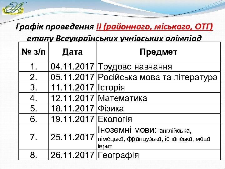 Графік проведення ІІ (районного, міського, ОТГ) етапу Всеукраїнських учнівських олімпіад № з/п Дата Предмет