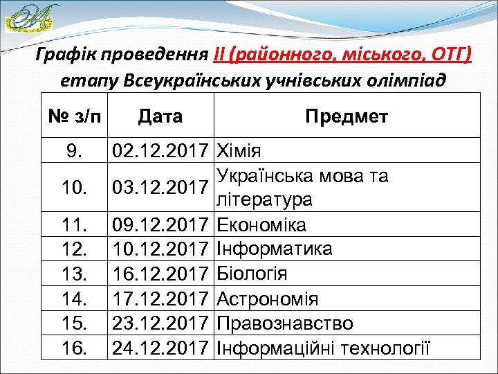 Графік проведення ІІ (районного, міського, ОТГ) етапу Всеукраїнських учнівських олімпіад № з/п 9. 10.