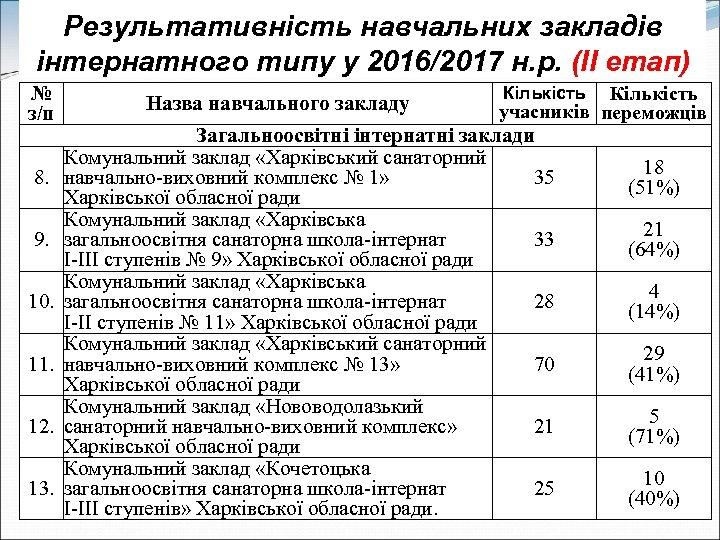 Результативність навчальних закладів інтернатного типу у 2016/2017 н. р. (ІІ етап) № з/п 8.