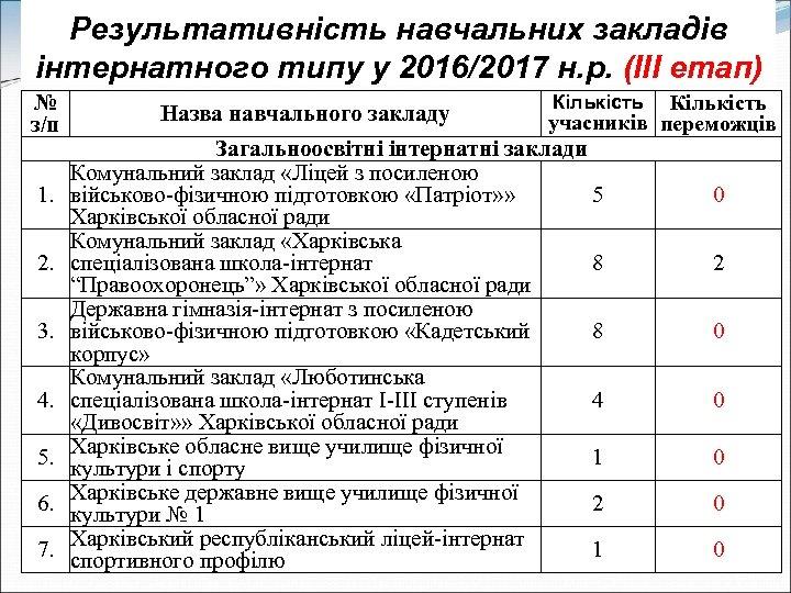 Результативність навчальних закладів інтернатного типу у 2016/2017 н. р. (ІІІ етап) № з/п 1.