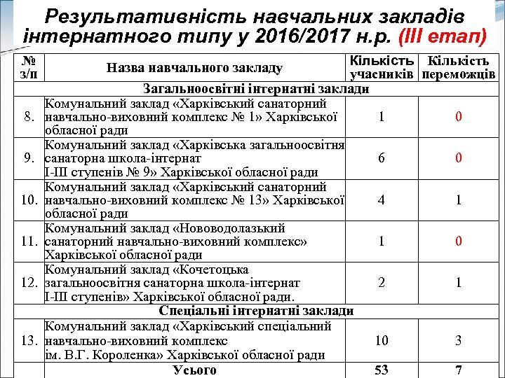 Результативність навчальних закладів інтернатного типу у 2016/2017 н. р. (ІІІ етап) № з/п 8.