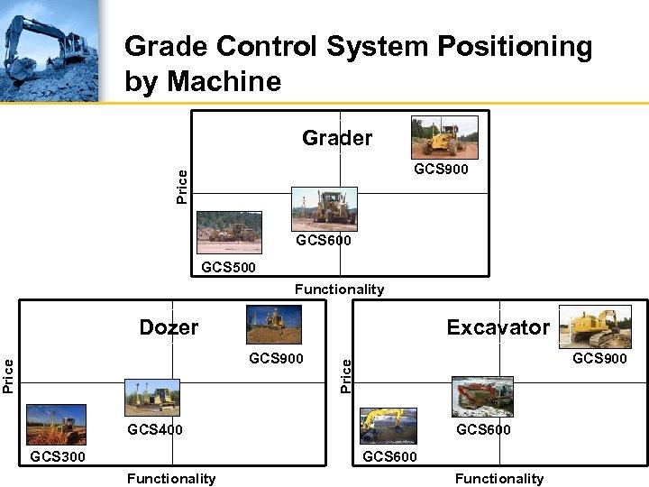 Grade Control System Positioning by Machine Grader Price GCS 900 GCS 600 GCS 500