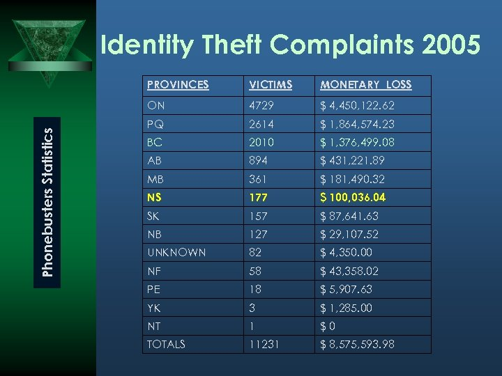 Identity Theft Complaints 2005 VICTIMS MONETARY LOSS ON Phonebusters Statistics PROVINCES 4729 $ 4,