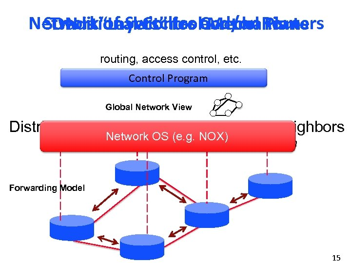 """Network""""Layers"""" for Control Routers SDN is of Switches and/or Plane Traditional Control Mechanisms routing,"""