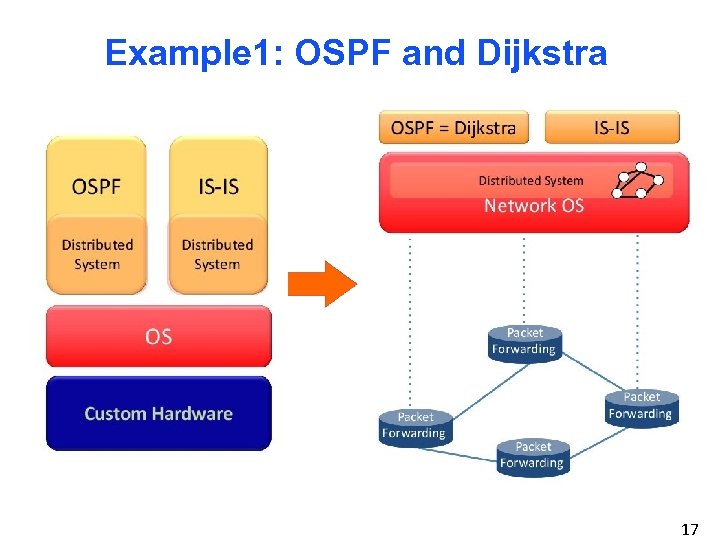 Example 1: OSPF and Dijkstra 17