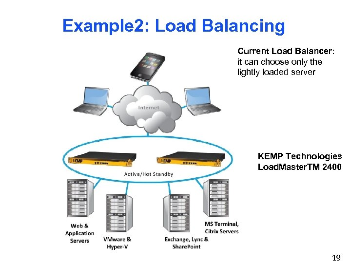 Example 2: Load Balancing Current Load Balancer: it can choose only the lightly loaded