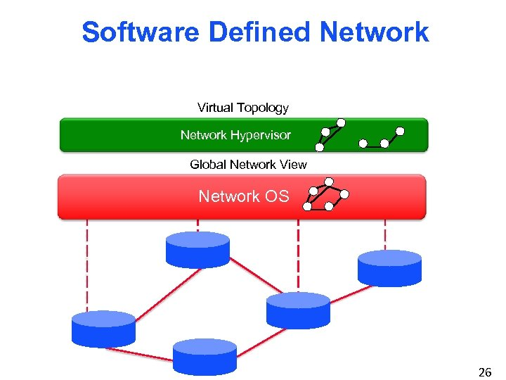 Software Defined Network Virtual Topology Network Hypervisor Control Program Global Network View Network OS