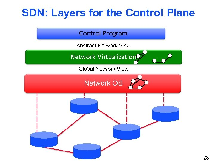 SDN: Layers for the Control Plane Control Program Abstract Network View Network Virtualization Global