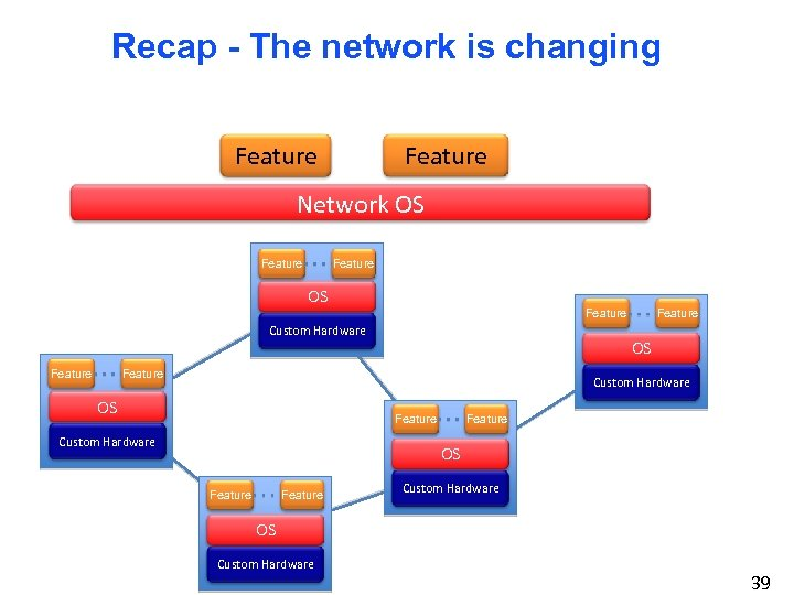 Recap - The network is changing Feature Network OS Feature OS Feature Custom Hardware