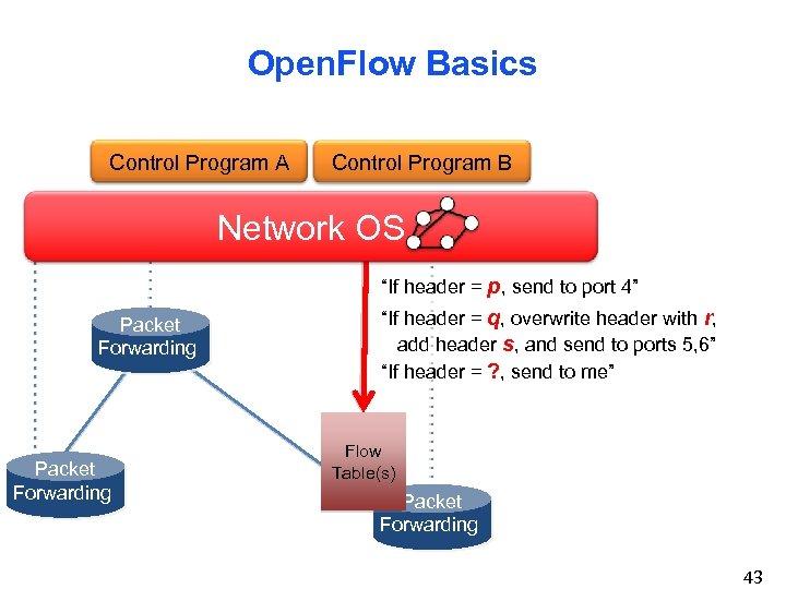 "Open. Flow Basics Control Program A Control Program B Network OS ""If header ="