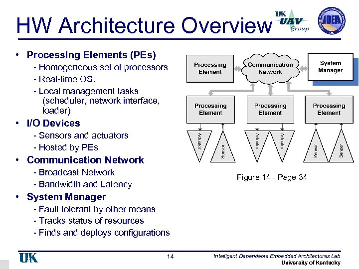 HW Architecture Overview • Processing Elements (PEs) - Homogeneous set of processors - Real-time